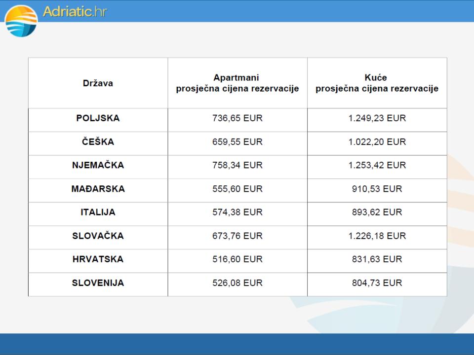 Prosječna cijena rezervacije apartmana i kuća s obzirom na zemlju iz koje gosti dolaze.