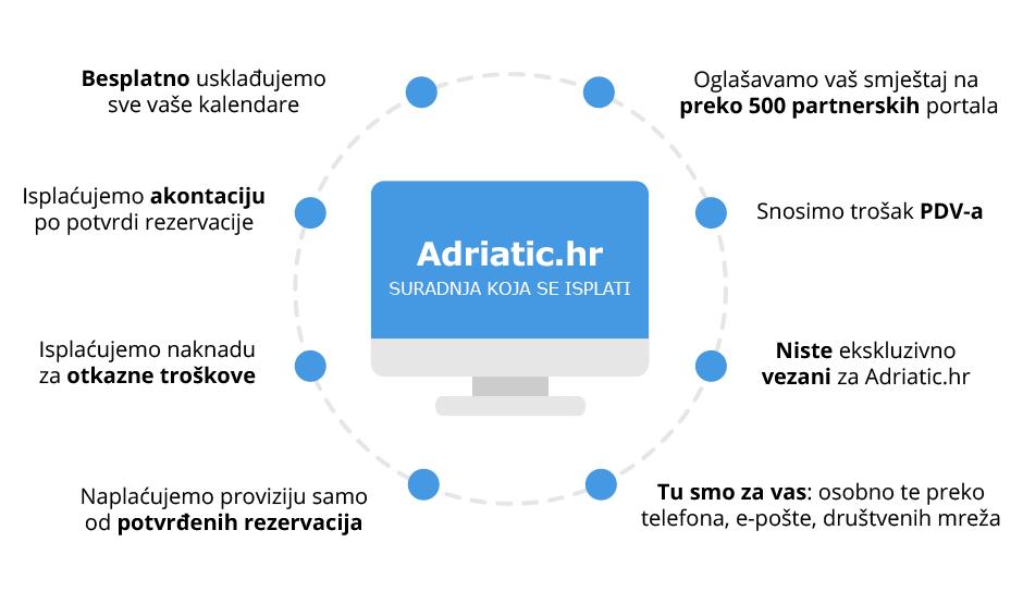 Adriatic.hr suradnja koja se isplati